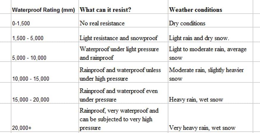 Ways of Describing Tent Waterproof Rating